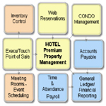 FacilityManagerPro™ HIP Hotel Management Software