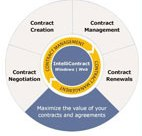 IntelliContract Contract Management Software